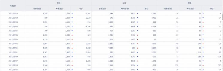 [일일펀드동향] 국내 채권형펀드 5거래일간 8985억원 순유출