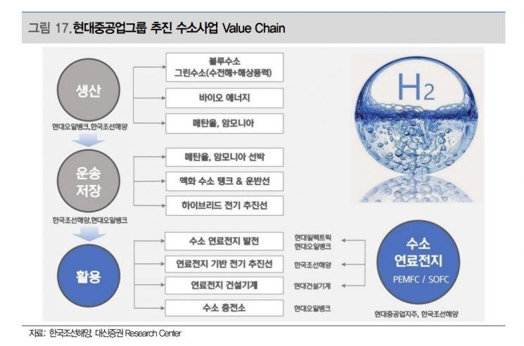 [클릭 e종목]한국조선해양, 중장기 신재생 성장주