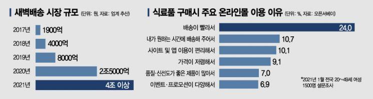 """""""서울선 다 시켰는데 … 이사왔더니 배달 안되네"""""""