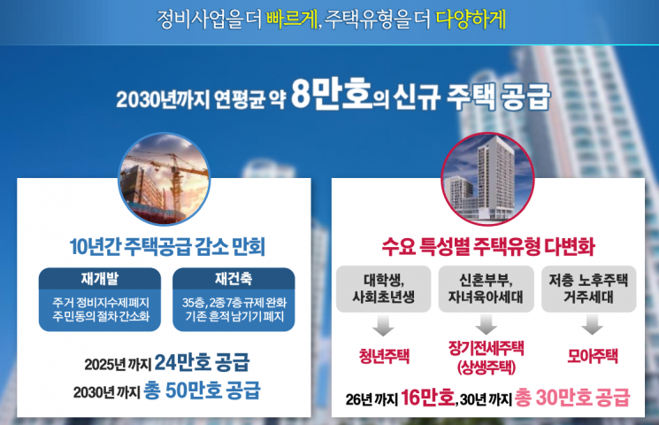 """서울 주택 연간 8만호 공급…""""세출 조정·세수 증가분으로 재원 마련""""(종합)"""
