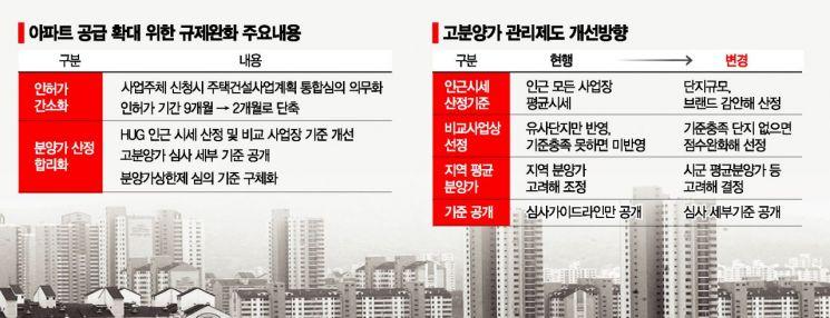 치솟는 집값에 '非아파트' 규제 완화…시장안정 한계