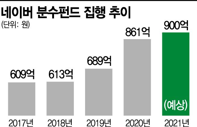 중소상공인 상생통로 네이버 분수펀드, 3000억원 돌파