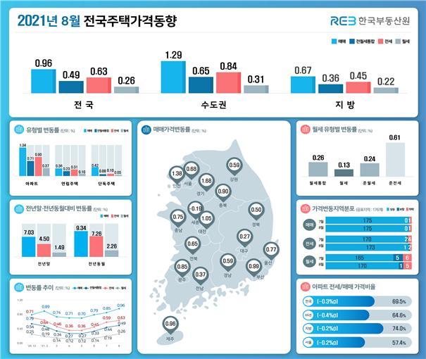 8월 경기도 집값 상승률 14년8개월 만에 최고