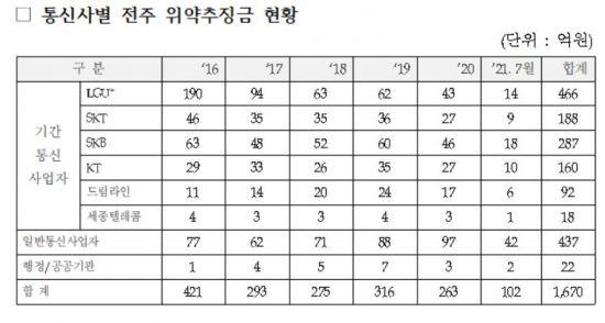 """""""통신사들, 전신주 무단사용 위약금 1670억 달해"""""""
