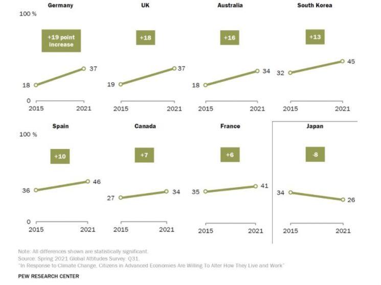 기후변화에 따른 개인적 피해를 우려한다고 답한 응답자 비율 변화(출처:퓨 리서치)