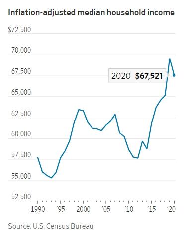 미국 가계 중위 소득 추이  [이미지 출처= WSJ]
