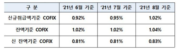 코픽스 석달째 상승…주담대 변동형 금리 ↑