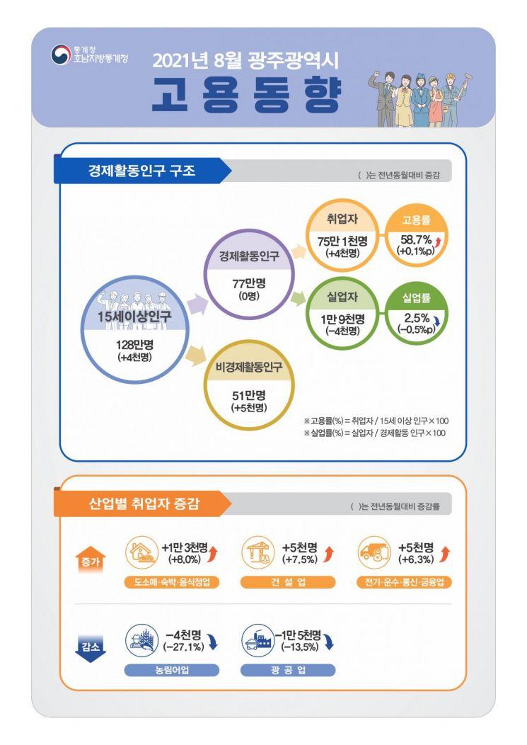 8월 광주지역 취업자수 4000명↑…불안전 일자리 증가