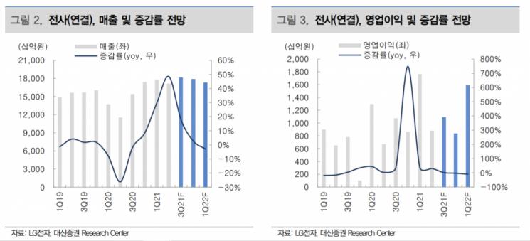 [클릭 e종목] LG전자, 내년 전장 사업 경쟁력 확대…목표가는 8.7%↓