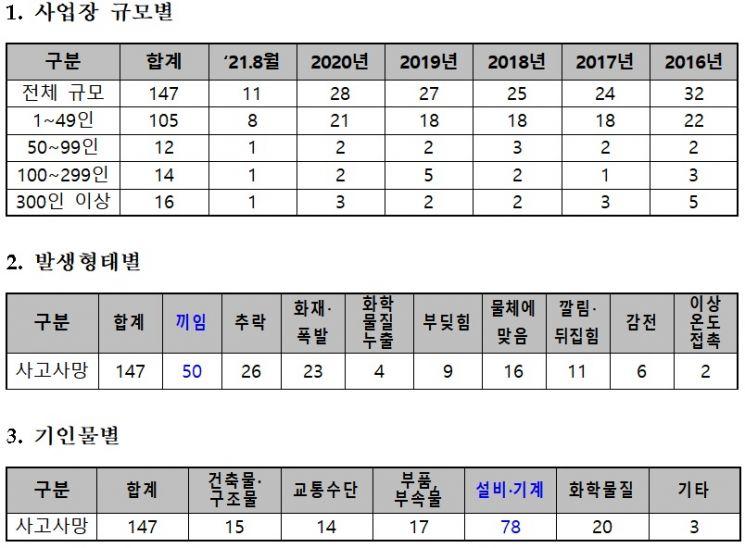 2016년~지난 8월 화학산업 사망사고 현황.(자료=고용부)