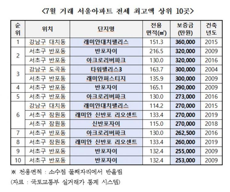 '월세가 연봉' 아크로서울포레스트 월 2700만원…전세 1위 36억