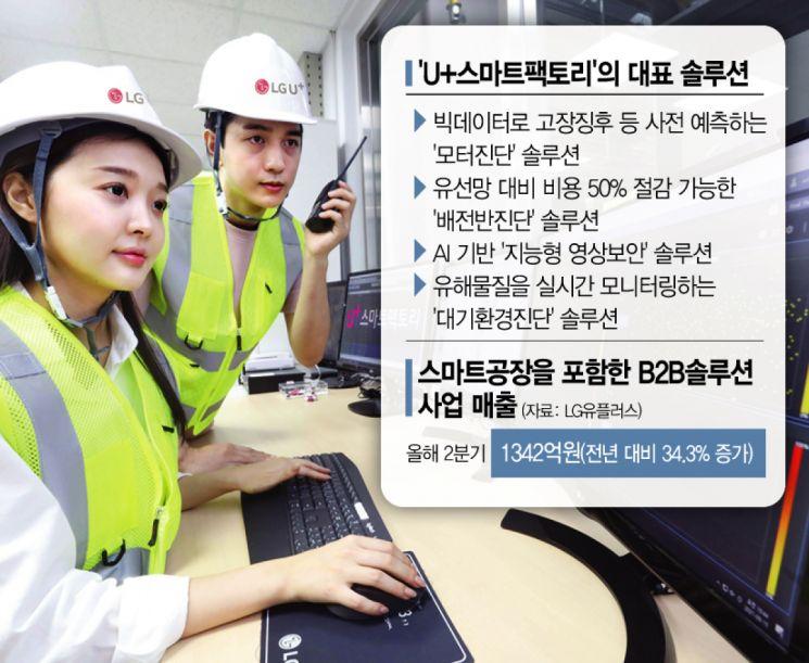 """[종합]LGU+""""5년 내 매출7배…통신사 잘할 수 있는 스마트공장 솔루션 발굴"""""""