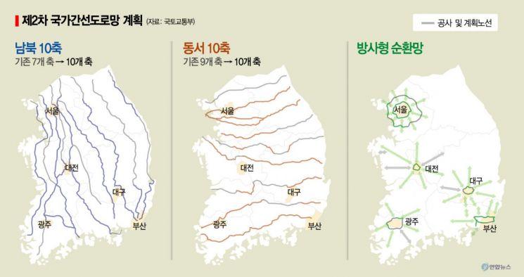 국가 간선도로망 30년 만에 재편…5대 도시 접근성 높인다(종합)