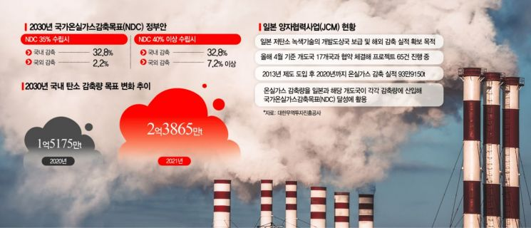 정부, 개도국 온실가스 줄여 'NDC 40%' 달성…국외 감축 확대 검토