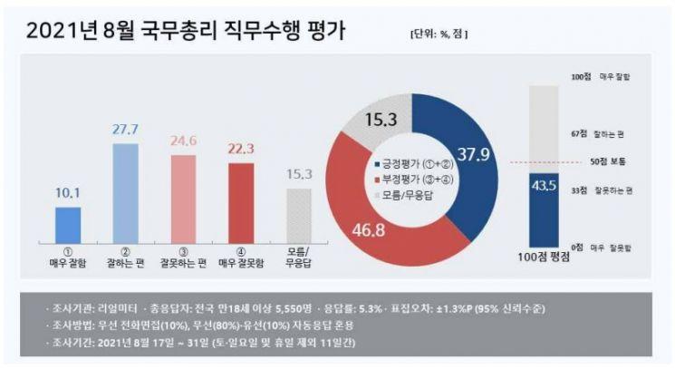 김부겸 총리 직무수행 지지율, 30%대…100점 만점에 43.5점[리얼미터]