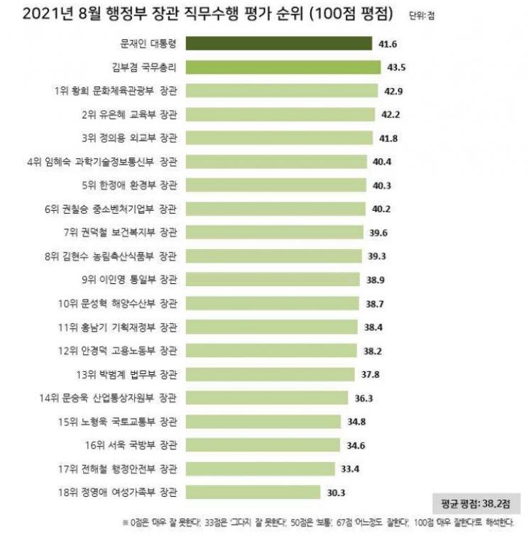 부처별 장관 평가, 황희>유은혜>정의용 순…박범계·노형욱·서욱 등은 하위[리얼미터]