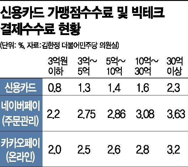 """수수료 논쟁 재점화…카드사""""동일기능, 동일규제"""" vs 빅테크""""비교대상 아냐"""""""