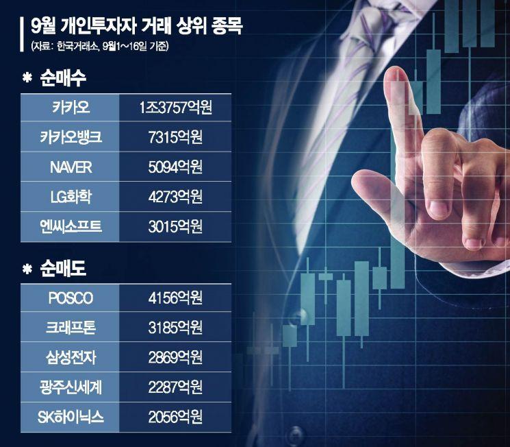 추석 연휴 앞둔 개미들의 선택…카카오 사고 반도체·철강株 팔고