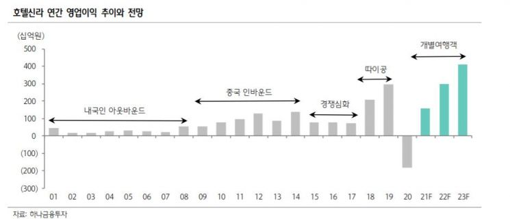 '위드 코로나' 소비심리 회복, 유통 수혜주는?