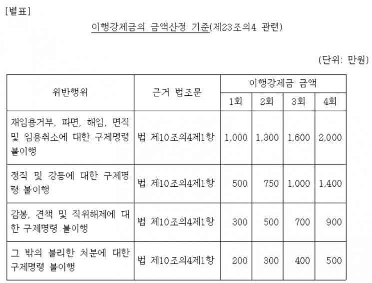 교원소청심사 구제명령 무시하면 이행강제금 2000만원 부과