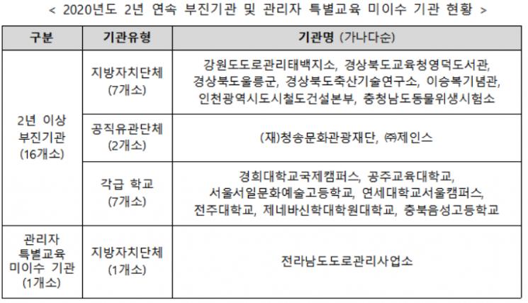 기관장이 성희롱예방교육 안 받으면 내년부터 명단 공개