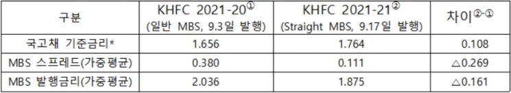 직전 일반 MBS와 스트레이트 MBS 발행금리 비교. 사진=한국주택금융공사