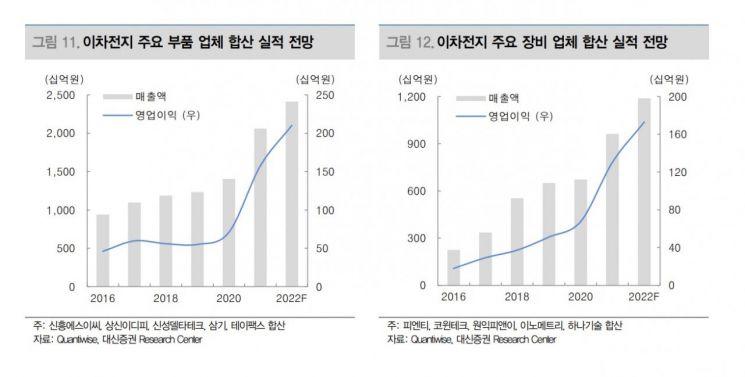 [유망업종·종목①]2차전지 부품·장비…신성델타테크, 삼기, 원익피앤이, 코윈테크