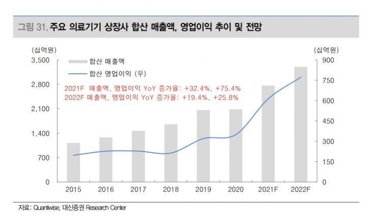 [유망업종·종목③]수출모멘텀 의료기기…레이, 엘앤씨바이오, 제이브이엠