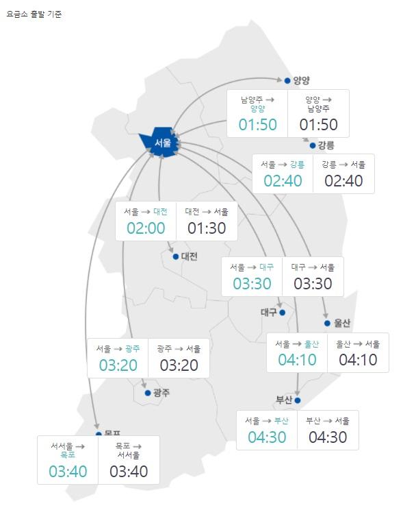 주요 도시간 예상 소요시간(이미지출처=한국도로공사)