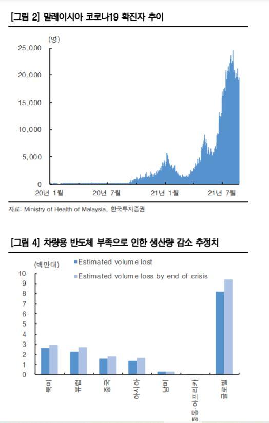 """차량용 반도체 부족 사태 재발…""""동남아 의존도 높은 자동차 타격 불가피"""""""