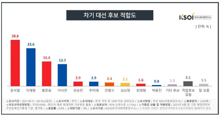 제공=한국사회여론연구소