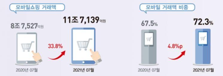 올해 온라인 쇼핑 거래액 190조원 … 'e쿠폰' 시장도 5조원대 급성장