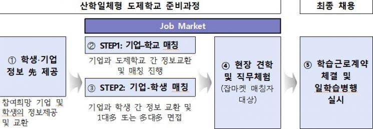고교단계 일·학습 병행 도제 준비과정(잡마켓) 모델.(자료=고용부)