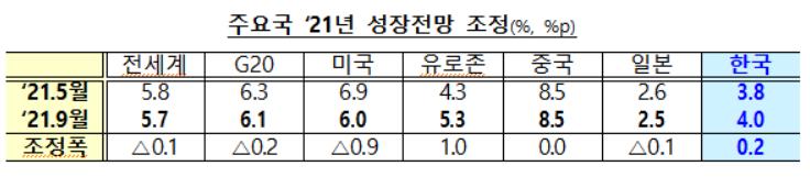 자료 : 기획재정부