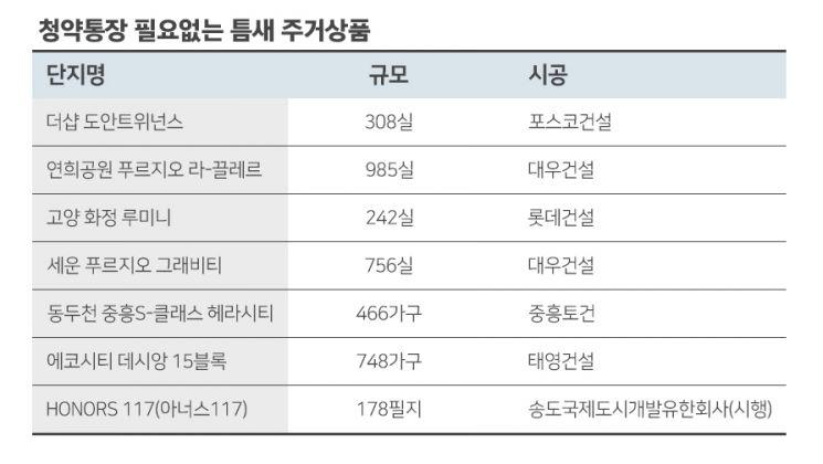 'NO 청약통장' 대전·인천·고양 등 '알짜' 틈새 상품 어디?
