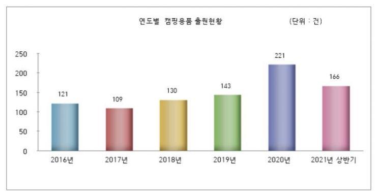 2016년~2021년(상반기) 캠핑 용품 디자인 출원현황 그래프. 특허청 제공