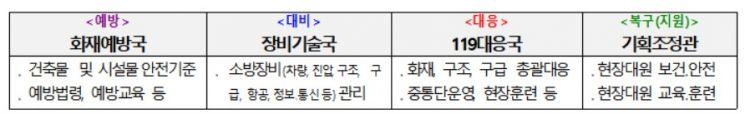 '119 현장대응력 강화' 소방청 조직개편…직제개편안 공포