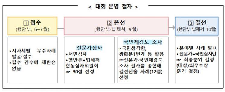 '지방의회 30년' 광화문 1번가서 지방 우수조례 선정…대국민 온라인 심사