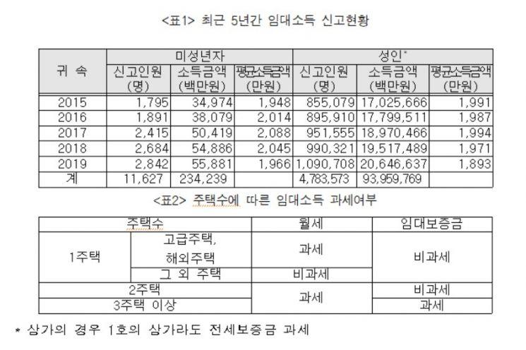 '부모찬스' 미성년자 2842명, 지난해 임대소득 558억원 벌었다