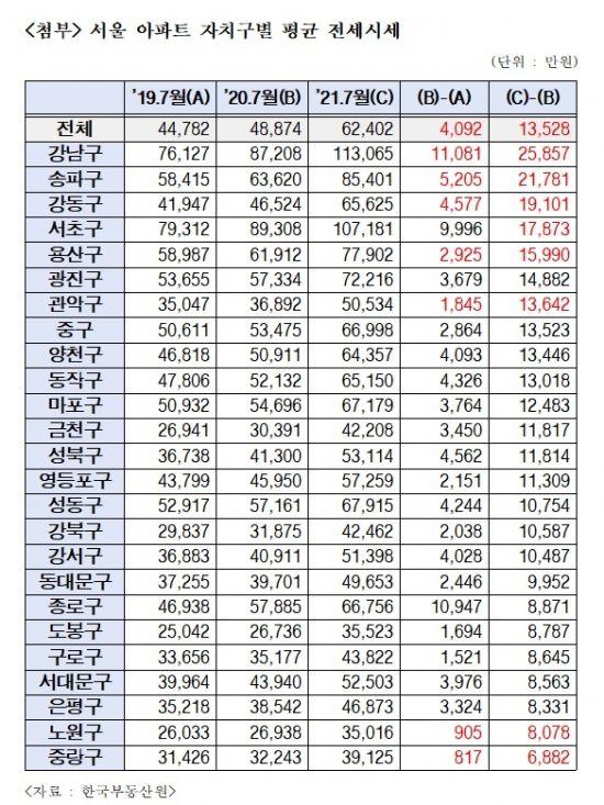 임대차법 시행 1년…서울 아파트 전세값 1.3억 뛰었다