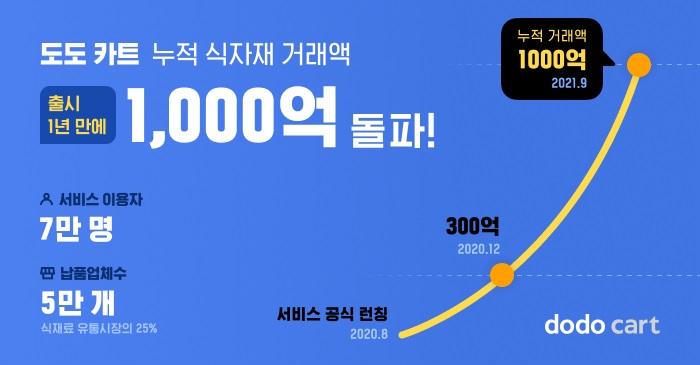 소상공인 매장 솔루션 스타트업 스포카는 지난 8월 공식 출시한 '도도 카트' 누적 거래액이 출시 1년 만에 1000억을 돌파했다고 23일 밝혔다. 사진제공 = 스포카