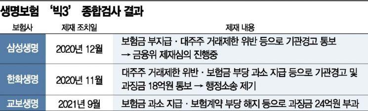 과징금만 24억 교보생명 '안도'…'생보 빅3' 종합검사 명암 갈려(종합)