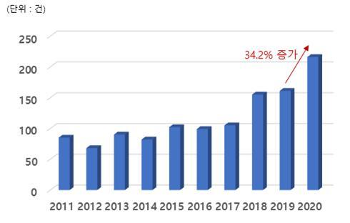 2011년~2020년 식물재배기 관련 국내 특허출원 동향 그래프. 특허청 제공