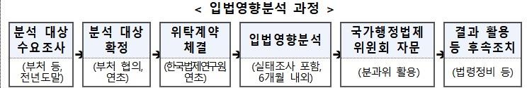 자료=법제처