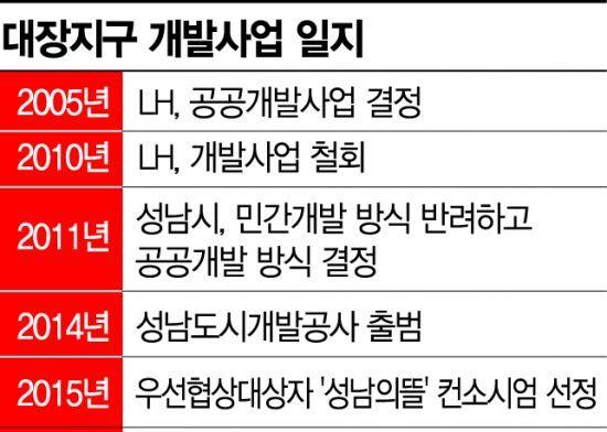 [팩트체크]이재명 '대장동 특혜 의혹' 비밀 푸는 열쇠 4가지
