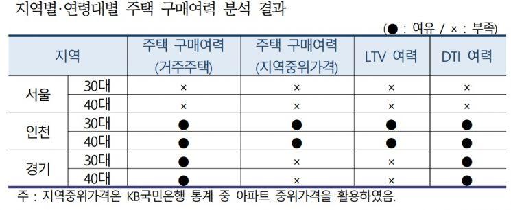 지역별·연령대별 주택 구매여력 분석 결과 <자료:한국건설산업연구원 재인용>