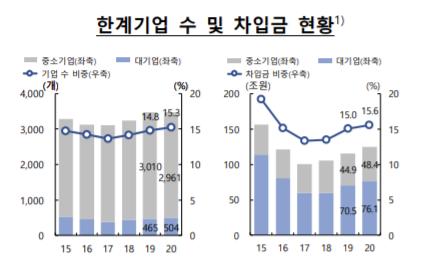 [금융안정 상황]3년간 영업이익으로 이자 못 갚는 한계기업 15.3%…'역대 최대'