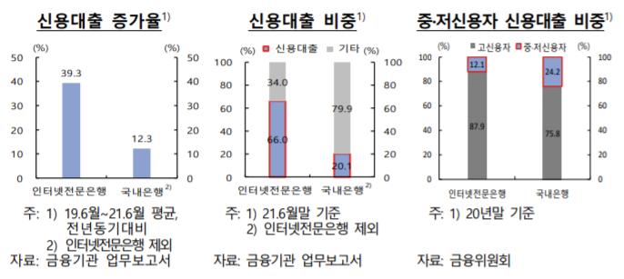 [금융안정 상황]인터넷전문은행 중저신용자 신용대출 연체율 2023년 2.2% 상승 전망