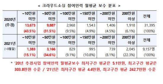 """김영식 """"'디지털뉴딜' 일꾼 62%, 월소득 50만원 미만"""""""
