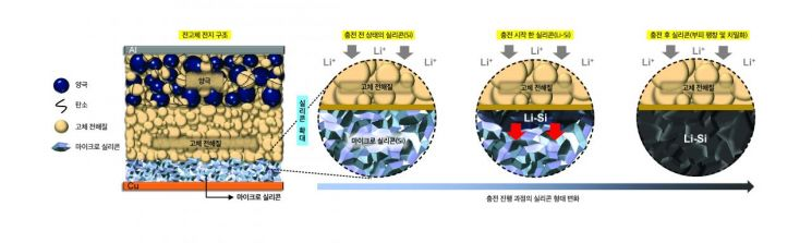 LG에너지솔루션과 UCSD가 공동 개발한 상온 구동 장수명 전고체 전지의 충전 진행 과정<사진제공:LG에너지솔루션>